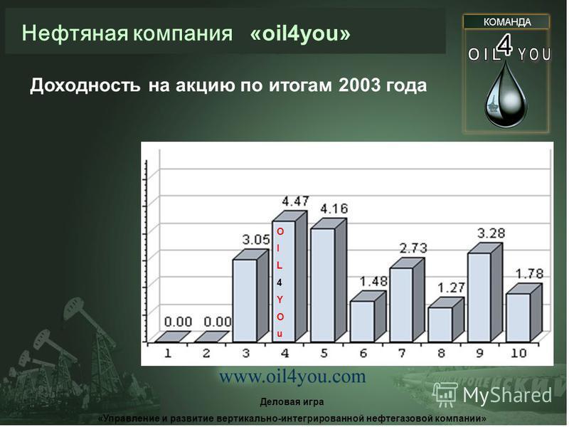 Нефтяная компания «oil4you» Деловая игра «Управление и развитие вертикально-интегрированной нефтегазовой компании» Рейтинг компании по итогам 2003 года OIL4YOuOIL4YOu