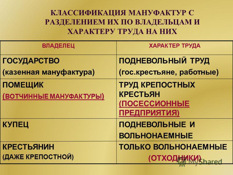 КЛАССИФИКАЦИЯ МАНУФАКТУР С РАЗДЕЛЕНИЕМ ИХ ПО ВЛАДЕЛЬЦАМ И ХАРАКТЕРУ ТРУДА НА НИХ ВЛАДЕЛЕЦХАРАКТЕР ТРУДА ГОСУДАРСТВО (казенная мануфактура) ПОДНЕВОЛЬНЫЙ ТРУД (гос.крестьяне, работные) ПОМЕЩИК ( ВОТЧИННЫЕ МАНУФАКТУРЫ ) ТРУД КРЕПОСТНЫХ КРЕСТЬЯН (ПОСЕССИ