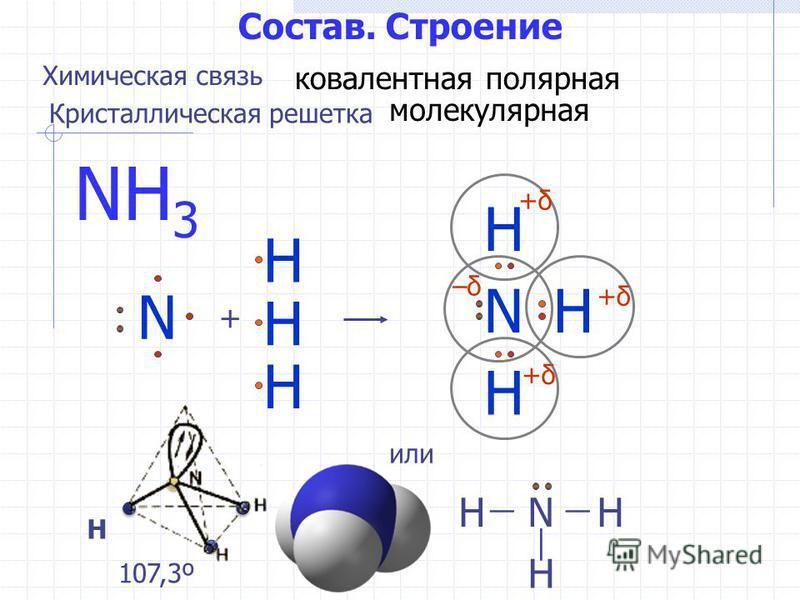 Состав. Строение NH 3 N + H N H H H +δ+δ +δ+δ +δ+δ –δ–δ Н или H H HN 107,3º Химическая связь ковалентная полярная Кристаллическая решетка молекулярная H H
