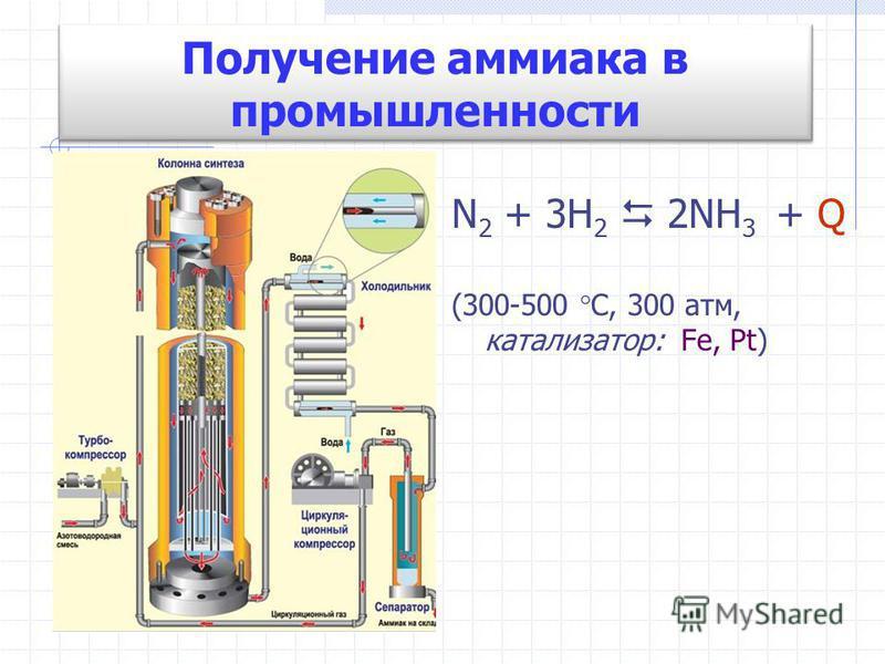 Получение аммиака в промышленности N 2 + 3H 2 2NH 3 + Q (300-500 С, 300 атм, катализатор: Fe, Pt)