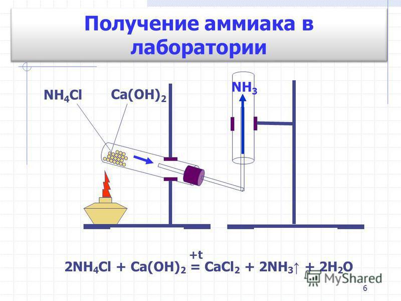 6 2NH 4 Cl + Ca(OH) 2 = CaCl 2 + 2NH 3 + 2H 2 O +t NH 4 Cl Ca(OH) 2 NH 3 Получение аммиака в лаборатории