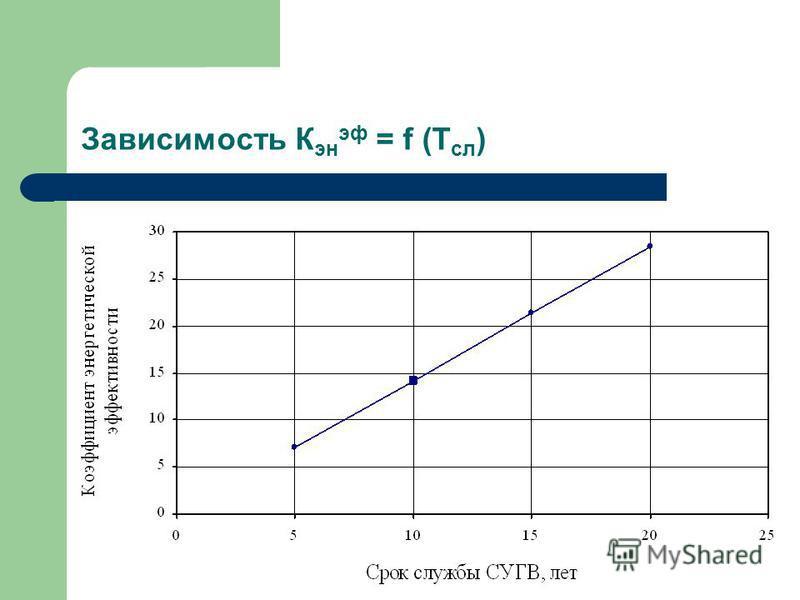 Зависимость К эн эф = f (Т сл )