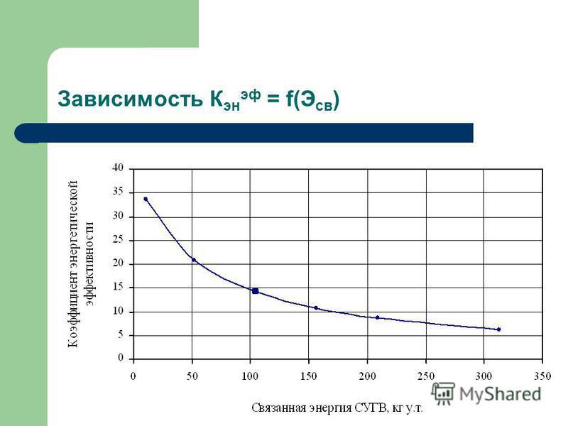 Зависимость К эн эф = f(Э св )