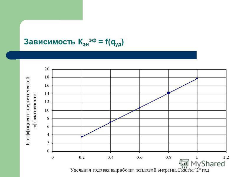 Зависимость К эн эф = f(q уд )