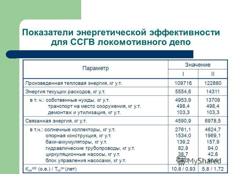 Показатели энергетической эффективности для ССГВ локомотивного депо Параметр Значение III Произведенная тепловая энергия, кг у.т.109716122880 Энергия текущих расходов, кг у.т.5554,614311 в т. ч.: собственные нужды, кг у.т. транспорт на место сооружен