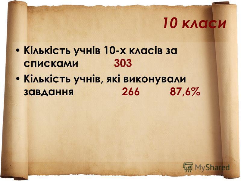 10 класи Кількість учнів 10-х класів за списками 303 Кількість учнів, які виконували завдання 266 87,6%