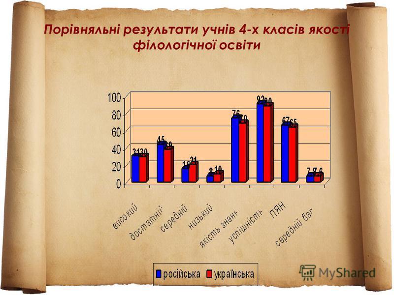 Порівняльні результати учнів 4-х класів якості філологічної освіти