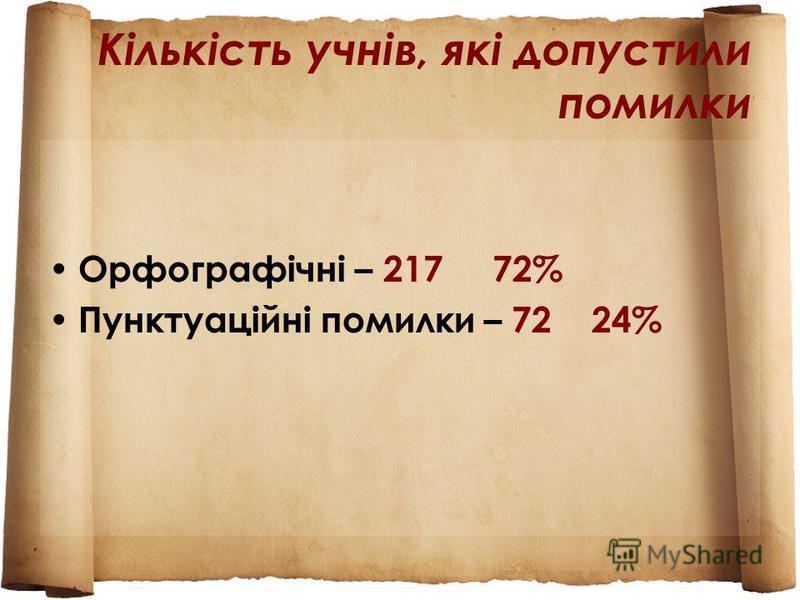 Кількість учнів, які допустили помилки Орфографічні – 217 72% Пунктуаційні помилки – 72 24%