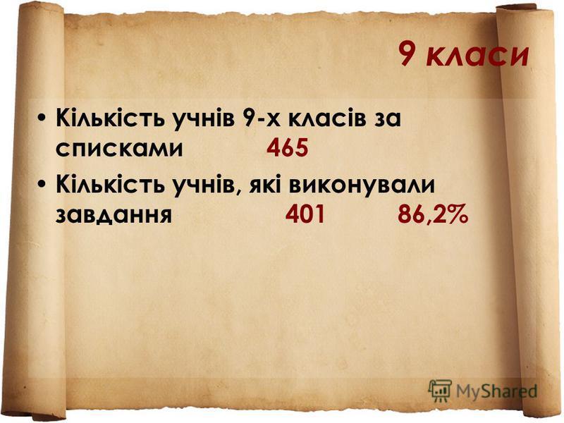 9 класи Кількість учнів 9-х класів за списками 465 Кількість учнів, які виконували завдання 401 86,2%