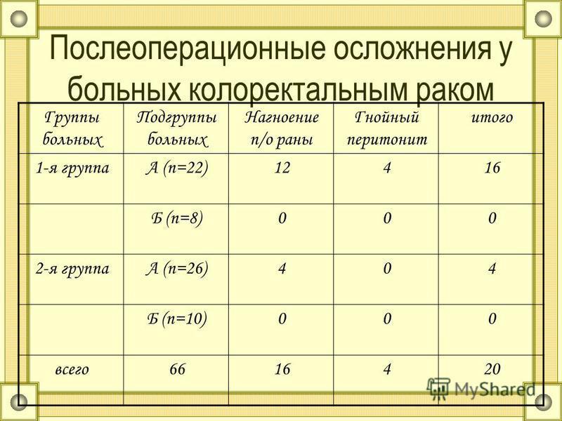 Послеоперационные осложнения у больных колоректальным раком Группы больных Подгруппы больных Нагноение п/о раны Гнойный перитонит итого 1-я группаА (n=22)12416 Б (n=8)000 2-я группаА (n=26)404 Б (n=10)000 всего 6616420