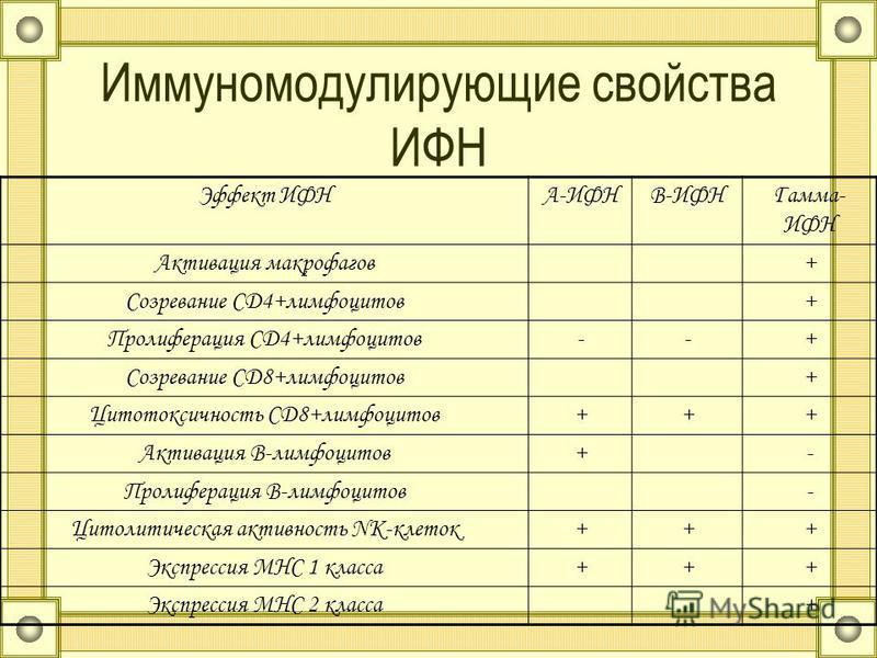 Иммуномодулирующие свойства ИФН Эффект ИФНА-ИФНВ-ИФНГамма- ИФН Активация макрофагов+ Созревание CD4+лимфоцитов+ Пролиферация CD4+лимфоцитов--+ Созревание CD8+лимфоцитов+ Цитотоксичность CD8+лимфоцитов+++ Активация В-лимфоцитов+- Пролиферация В-лимфоц