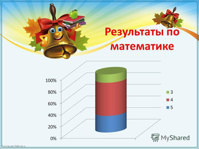 FokinaLida.75@mail.ru Результаты по математике