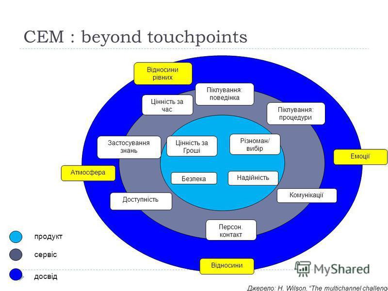 CEM : beyond touchpoints Відносини рівних Емоції Відносини Атмосфера Піклування: процедури Піклування: поведінка Комунікації Цінність за Гроші Застосування знань Доступність Цінність за час Персон. контакт Різноман/ вибір Безпека Надійність продукт с