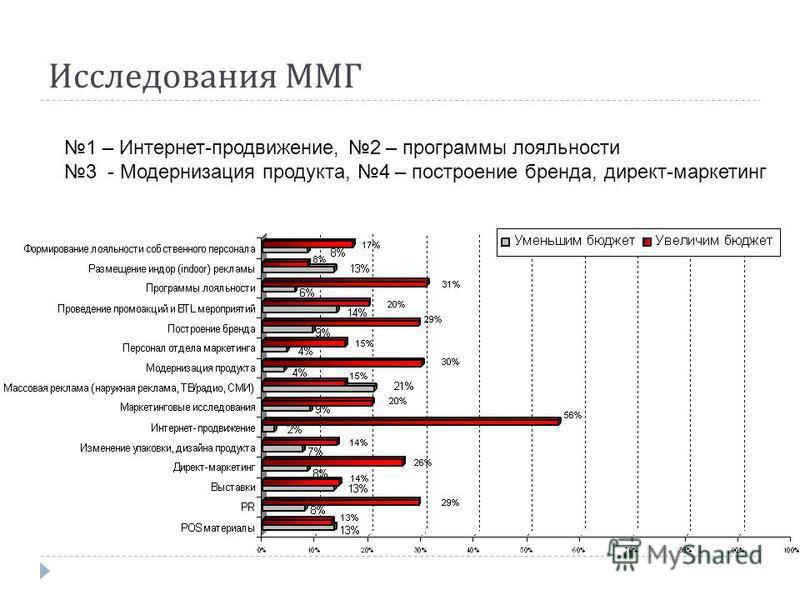 Исследования ММГ 1 – Интернет-продвижение, 2 – программы лояльности 3 - Модернизация продукта, 4 – построение бренда, директ-маркетинг