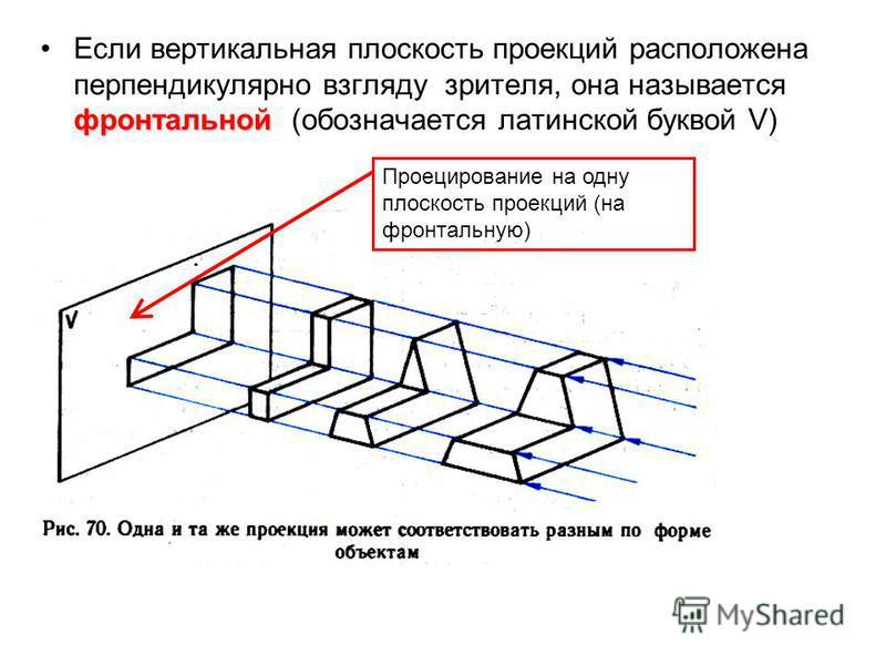 фронтальной Если вертикальная плоскость проекций расположена перпендикулярно взгляду зрителя, она называется фронтальной (обозначается латинской буквой V) Проецирование на одну плоскость проекций (на фронтальную)