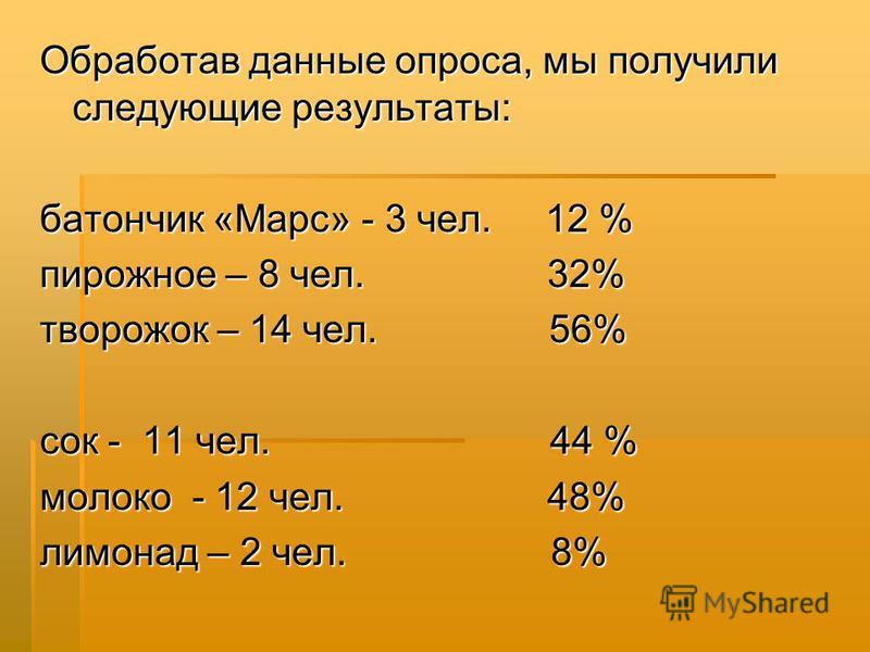 Обработав данные опроса, мы получили следующие результаты: батончик «Марс» - 3 чел. 12 % пирожное – 8 чел. 32% творожок – 14 чел. 56% сок - 11 чел. 44 % молоко - 12 чел. 48% лимонад – 2 чел. 8%