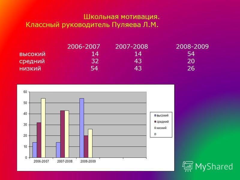 Школьная мотивация. Классный руководитель Пуляева Л.М. 2006-20072007-2008 2008-2009 высокий 14 1454 средний 32 4320 низкий 54 4326