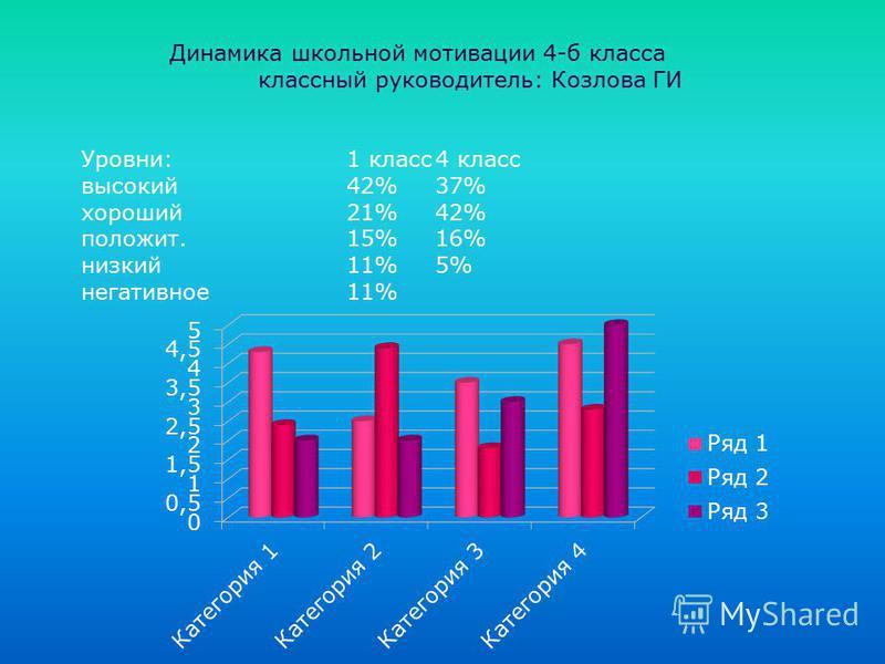 Динамика школьной мотивации 4-б класса классный руководитель: Козлова ГИ Уровни:1 класс 4 класс высокий 42%37% хороший 21%42% положит.15%16% низкий 11%5% негативное 11%