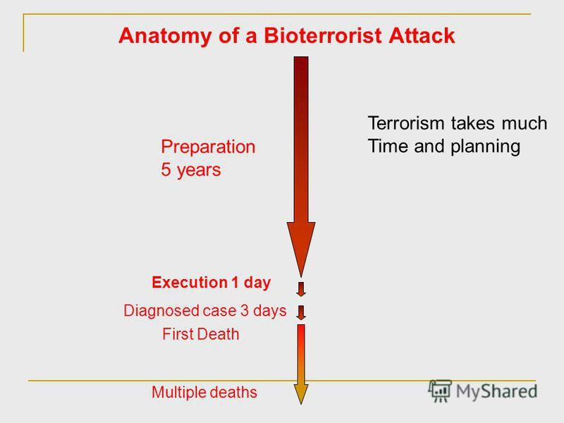 Anatomy of a Bioterrorist Attack Preparation 5 years Execution 1 day Diagnosed case 3 days First Death Multiple deaths Terrorism takes much Time and planning