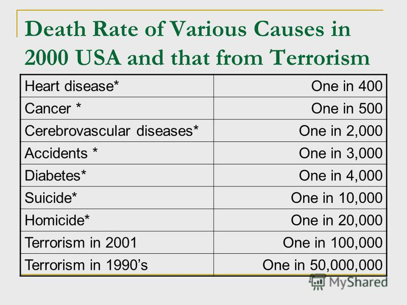 Death Rate of Various Causes in 2000 USA and that from Terrorism Heart disease*One in 400 Cancer *One in 500 Cerebrovascular diseases*One in 2,000 Accidents *One in 3,000 Diabetes*One in 4,000 Suicide*One in 10,000 Homicide*One in 20,000 Terrorism in