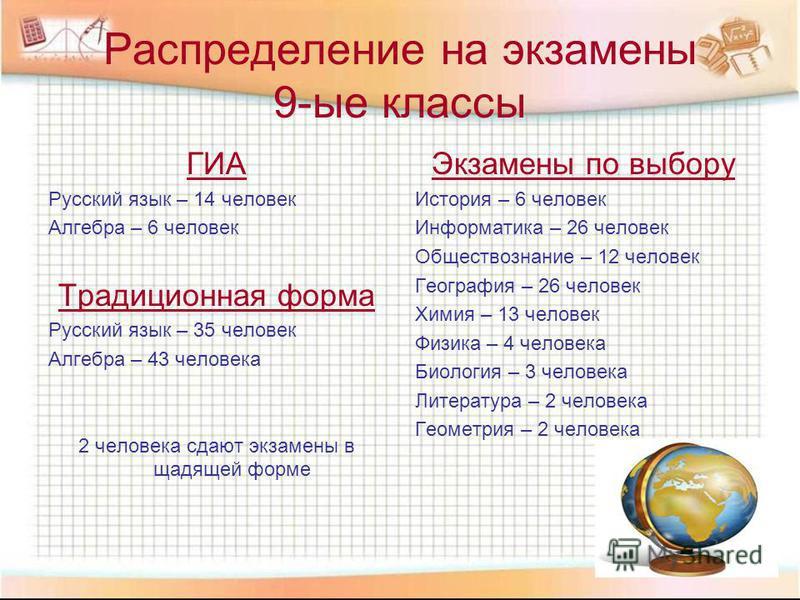 Распределение на экзамены 9-ые классы ГИА Русский язык – 14 человек Алгебра – 6 человек Традиционная форма Русский язык – 35 человек Алгебра – 43 человека 2 человека сдают экзамены в щадящей форме Экзамены по выбору История – 6 человек Информатика –