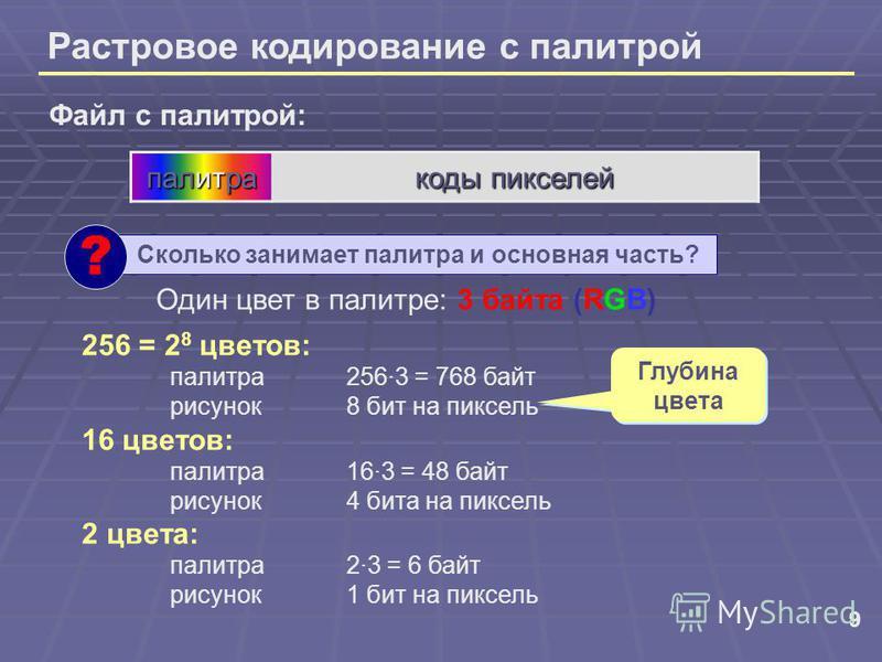 9 Растровое кодирование с палитрой Сколько занимает палитра и основная часть? ? Файл с палитрой: палитра коды пикселей 256 = 2 8 цветов: палитра 256·3 = 768 байт рисунок 8 бит на пиксель 16 цветов: палитра 16·3 = 48 байт рисунок 4 бита на пиксель 2 ц