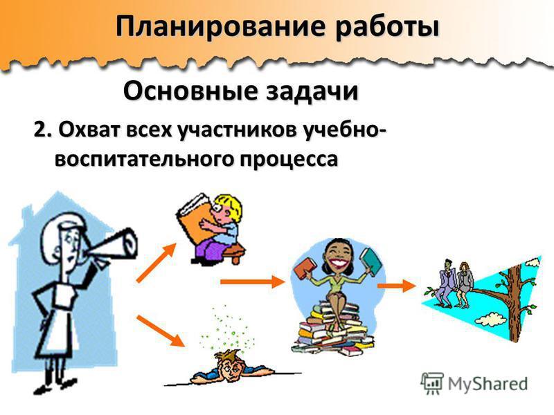 Планирование работы Основные задачи 2. Охват всех участников учебно- воспитательного процесса