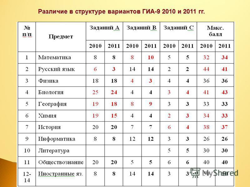 29.07.2015 Различие в структуре вариантов ГИА-9 2010 и 2011 гг.