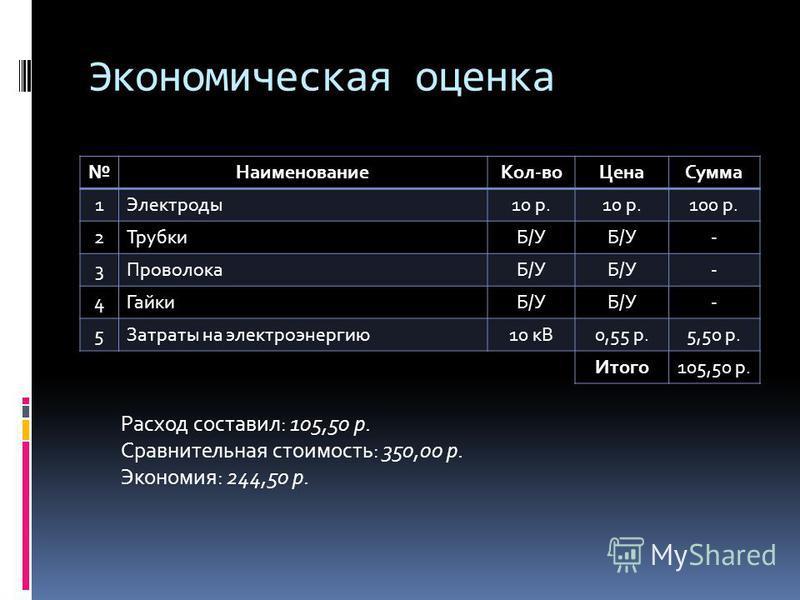 Экономическая оценка Наименование Кол-во ЦенаСумма 1Электроды 10 р. 100 р. 2ТрубкиБ/У - 3ПроволокаБ/У - 4ГайкиБ/У - 5Затраты на электроэнергию 10 кВ0,55 р.5,50 р. Итого 105,50 р. Расход составил: 105,50 р. Сравнительная стоимость: 350,00 р. Экономия: