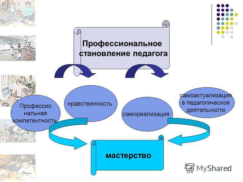 3 Профессиональное становление педагога Профессио нальная компетентность нравственность самореализация самоактуализация в педагогической деятельности мастерство