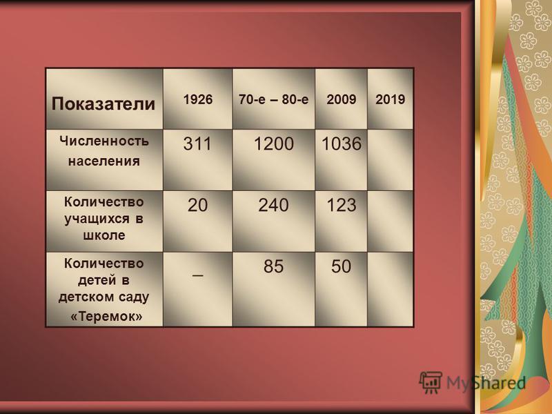 Показатели 192670-е – 80-е 20092019 Численность населения 31112001036 Количество учащихся в школе 20240123 Количество детей в детском саду «Теремок» _8550