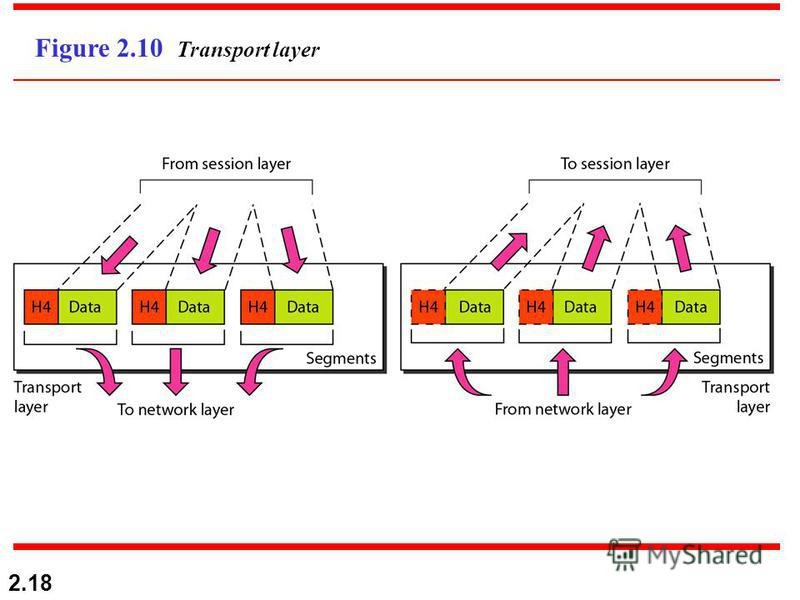2.18 Figure 2.10 Transport layer