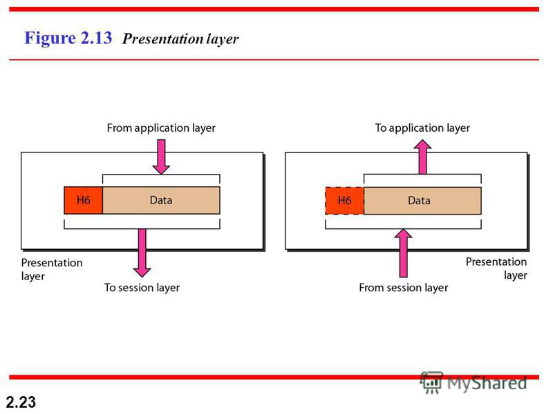 2.23 Figure 2.13 Presentation layer