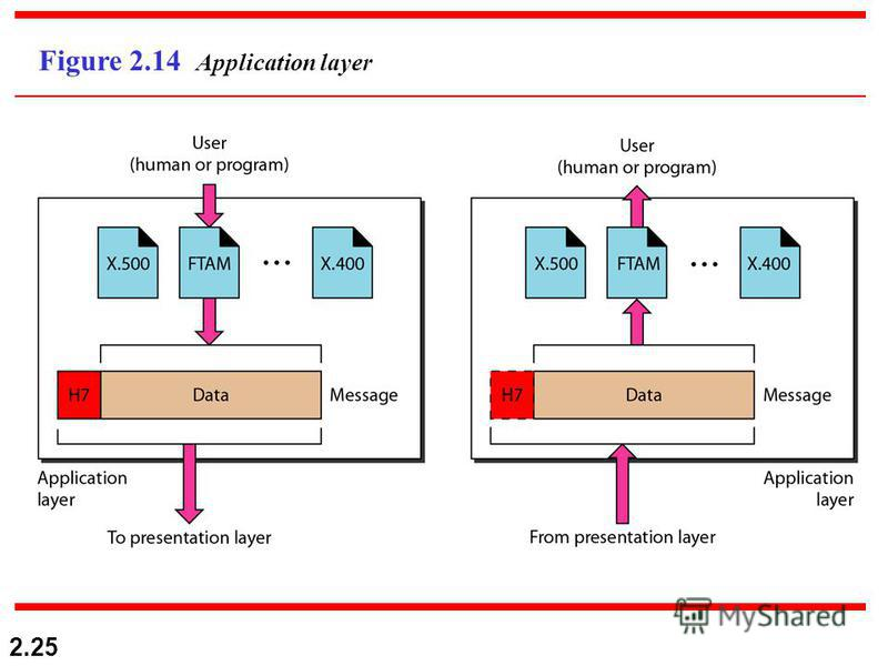 2.25 Figure 2.14 Application layer