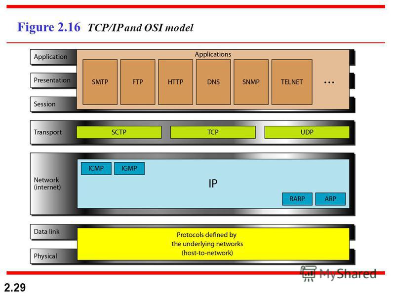 2.29 Figure 2.16 TCP/IP and OSI model