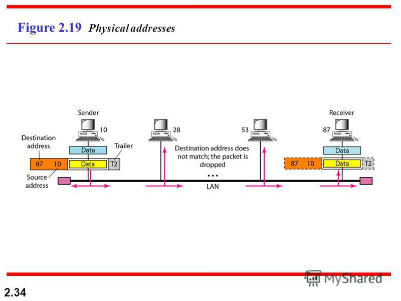 2.34 Figure 2.19 Physical addresses