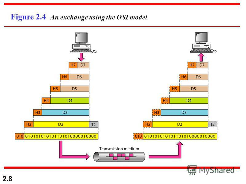2.8 Figure 2.4 An exchange using the OSI model