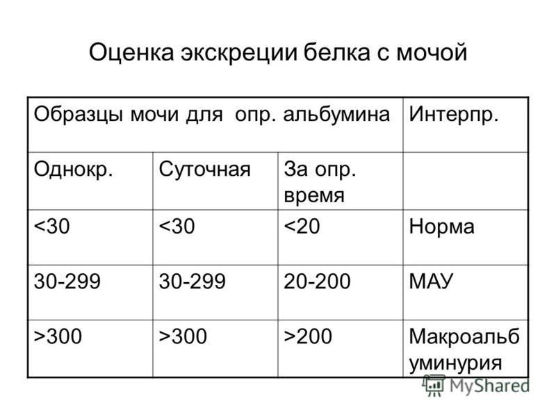 Оценка экскреции белка с мочой Образцы мочи для опр. альбумина Интерпр. Однокр.Суточная За опр. время <30 <20Норма 30-299 20-200МАУ >300 >200Макроальб уминурия