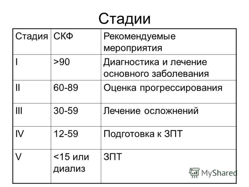 Стадии Стадия СКФРекомендуемые мероприятия I>90Диагностика и лечение основного заболевания II60-89Оценка прогрессирования III30-59Лечение осложнений IV12-59Подготовка к ЗПТ V<15 или диализ ЗПТ