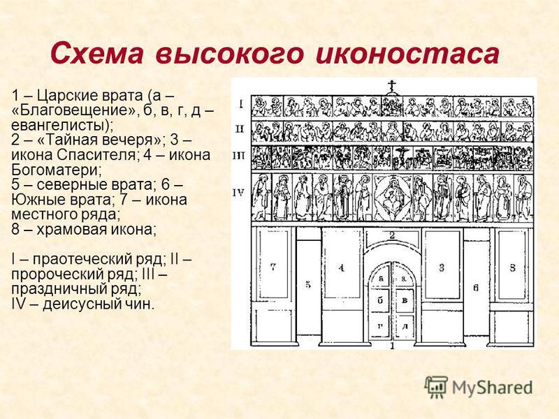 Схема высокого иконостаса 1 – Царские врата (а – «Благовещение», б, в, г, д – евангелисты); 2 – «Тайная вечеря»; 3 – икона Спасителя; 4 – икона Богоматери; 5 – северные врата; 6 – Южные врата; 7 – икона местного ряда; 8 – храмовая икона; I – праотече