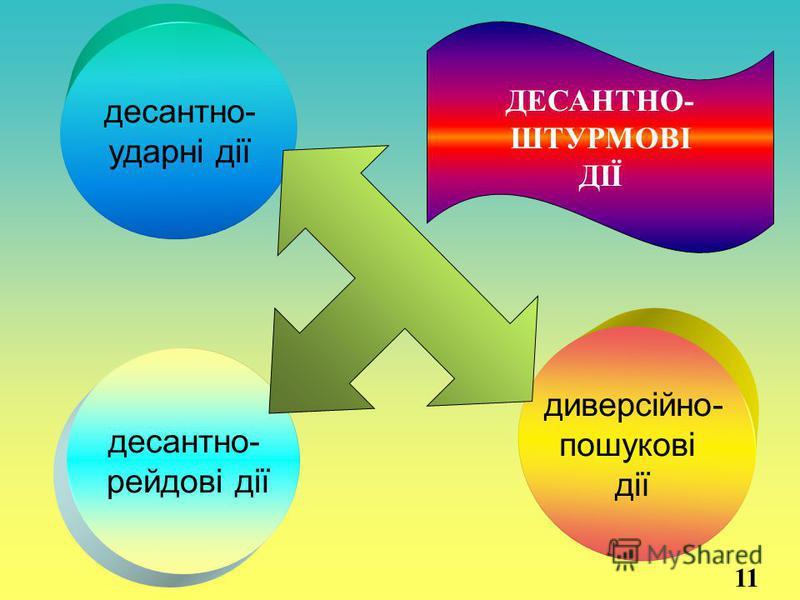 десантно- рейдові дії десантно- ударні дії диверсійно- пошукові дії ДЕСАНТНО- ШТУРМОВІ ДІЇ 11