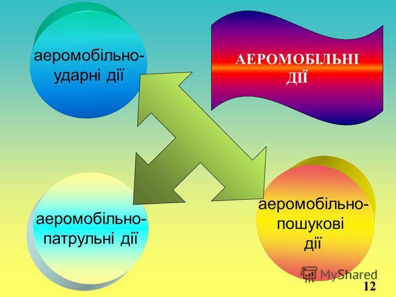 аеромобільно- патрульні дії аеромобільно- ударні дії аеромобільно- пошукові дії АЕРОМОБІЛЬНІ ДІЇ 12