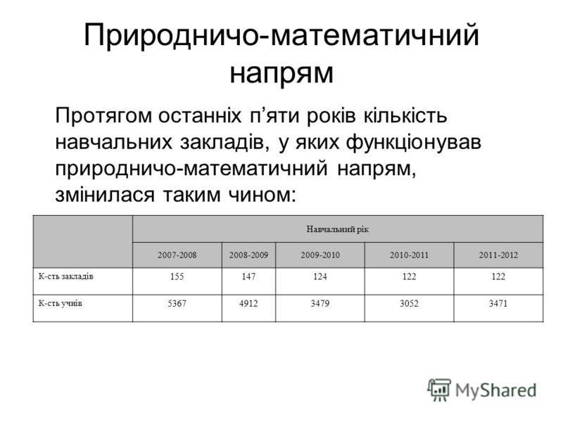 Природничо-математичний напрям Протягом останніх пяти років кількість навчальних закладів, у яких функціонував природничо-математичний напрям, змінилася таким чином: Навчальний рік 2007-20082008-20092009-20102010-20112011-2012 К-сть закладів 15514712