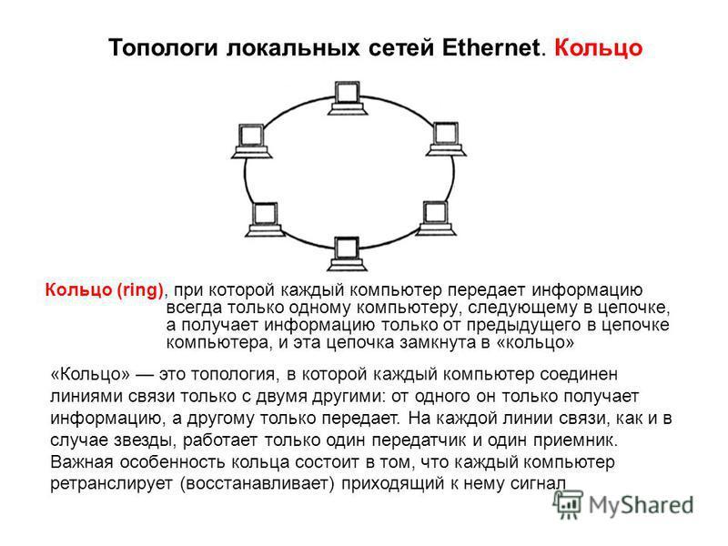 Кольцо (ring), при которой каждый компьютер передает информацию всегда только одному компьютеру, следующему в цепочке, а получает информацию только от предыдущего в цепочке компьютера, и эта цепочка замкнута в «кольцо» Топологи локальных сетей Ethern