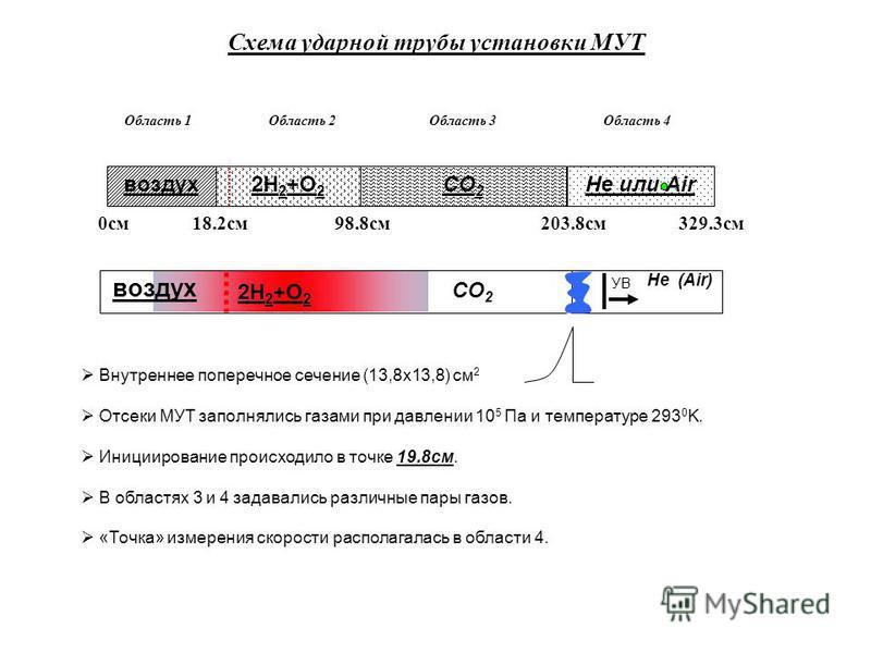 Схема ударной трубы установки МУТ 0 см 18.2 см 98.8 см 203.8 см 329.3 см Внутреннее поперечное сечение (13,8 х 13,8) см 2 Отсеки МУТ заполнялись газами при давлении 10 5 Па и температуре 293 0 K. Инициирование происходило в точке 19.8 см. В областях