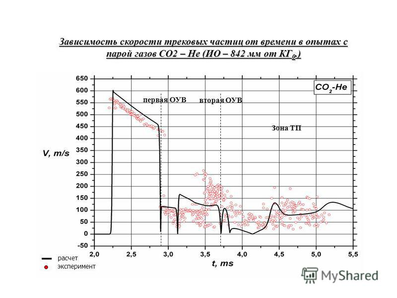 Зона ТП первая ОУВ расчет эксперимент Зависимость скорости трековых частиц от времени в опытах с парой газов СО2 – Не (ИО – 842 мм от КГ 0.) вторая ОУВ