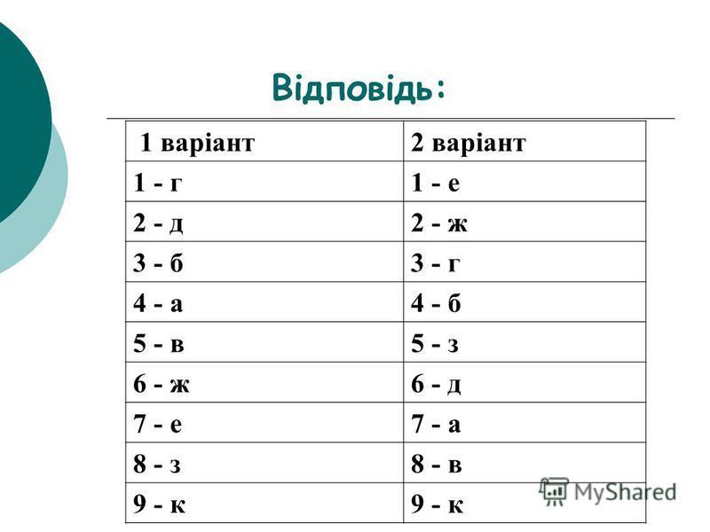 Відповідь: 1 варіант2 варіант 1 - г1 - е 2 - д2 - ж 3 - б3 - г 4 - а4 - б 5 - в5 - з 6 - ж6 - д 7 - е7 - а 8 - з8 - в 9 - к