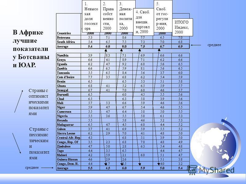 В Африке лучшие показатели у Ботсваны и ЮАР. Страны с оптимист ическими показателями Страны с пессимистически ми показателями среднее ИТОГО Индекс, 2000 1. Невысо кая доля госсектора 2. Права собственности, 2000 3. Денеж- ная политика, 2000 4. Своб.