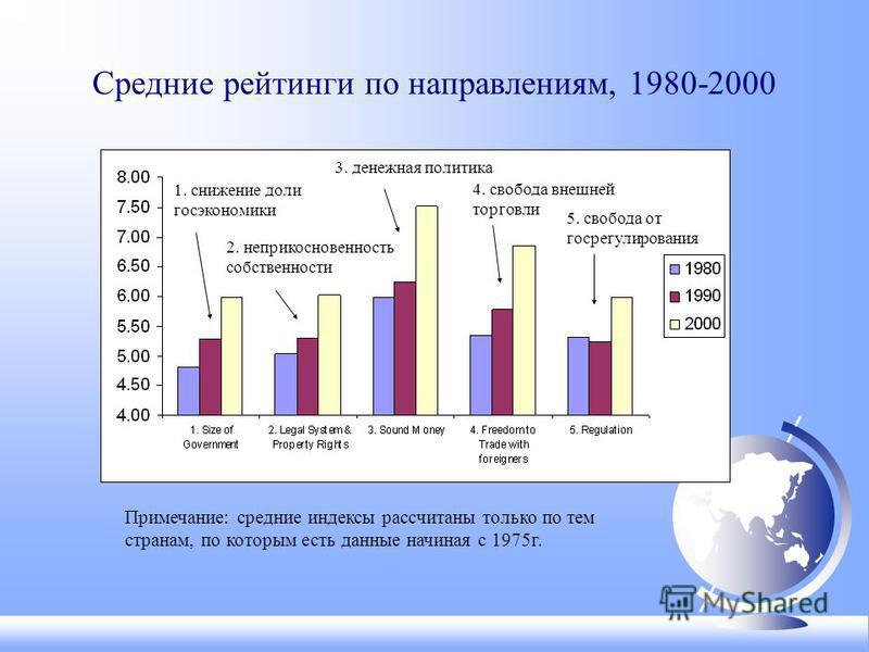 Средние рейтинги по направлениям, 1980-2000 Примечание: средние индексы рассчитаны только по тем странам, по которым есть данные начиная с 1975 г. 1. снижение доли гос экономики 2. неприкосновенность собственности 3. денежная политика 4. свобода внеш