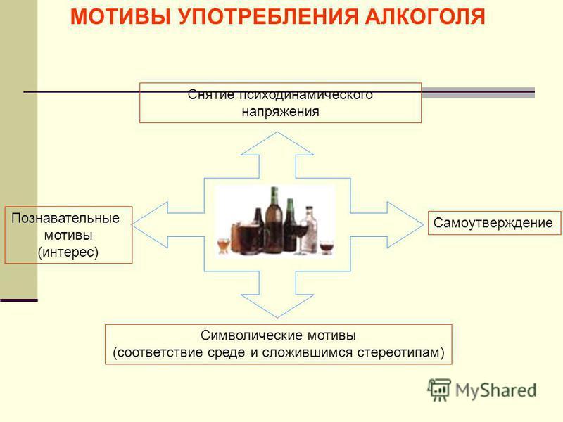 МОТИВЫ УПОТРЕБЛЕНИЯ АЛКОГОЛЯ Познавательные мотивы (интерес) Символические мотивы (соответствие среде и сложившимся стереотипам) Снятие психодинамического напряжения Самоутверждение